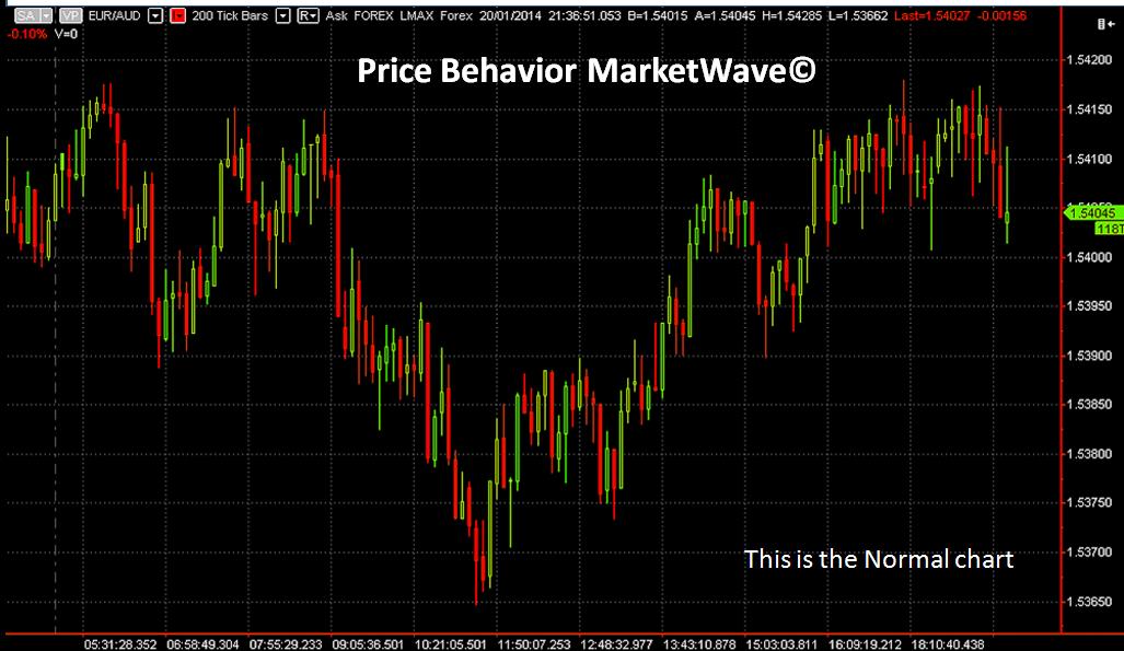 Price Behavior MarketWave