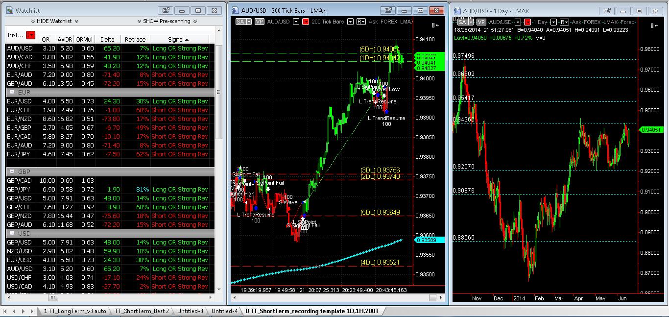 Price Behavior Full day chart setup